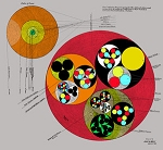 Keely Chart 13 Chart Defining the Arrangement of the different Atoms and Corpuscles of Matter as contained in their respective Envelopes free of intensified Vibration (color)