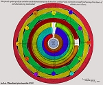 Keely Chart 15 Vibrophonic System of setting Vibrators on the Diminishing Line to Neutral Center of Full Vibratory Circuit embracing three Lines of subdivision; viz.; Molecular, Atomic and Etheric (color)