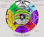 Keely Chart 10 Chart Defining the Angles of Radiation on the Full Line of Quadruple Settings for Full Etheric Currents as also the Chords of Neutral Center (color)