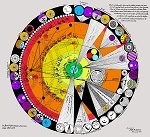Keely Chart 14 Chart with Symbols Defining the relative Simple and Compound Sympathetic Association between the different Orders of Etheric Chords (color)